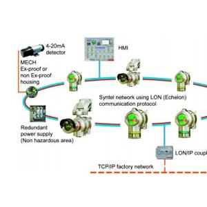 Syntel System Controller